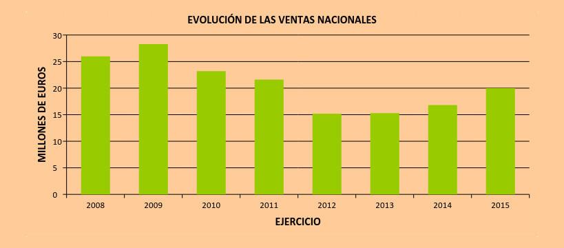 evololucion-nacional