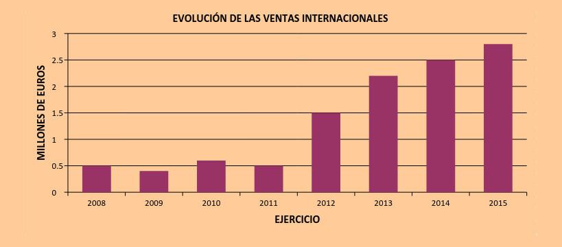 evolucion-internacional